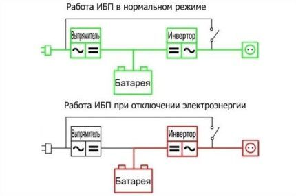 Принцип работы on-line ИБП