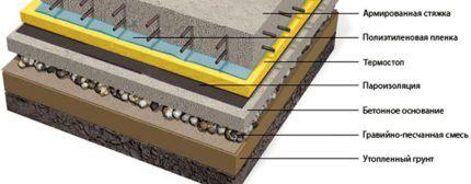 Используемые материалы в составе покрытия