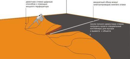 Схема дробления цементно-песчаной стяжки