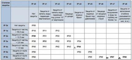 Таблица по выбору степени защиты датчика
