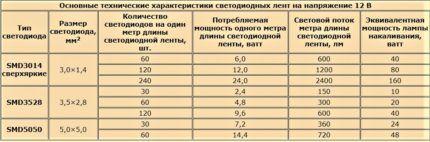 Таблица характеристик светодиодных лент