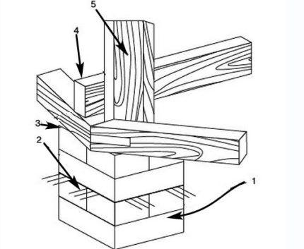 Столбчатый фундамент из кирпича