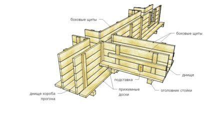 Обустройство деревянной опалубки