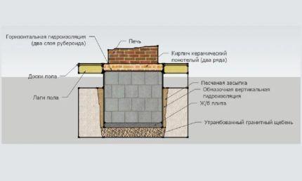 Схема сооружения камина