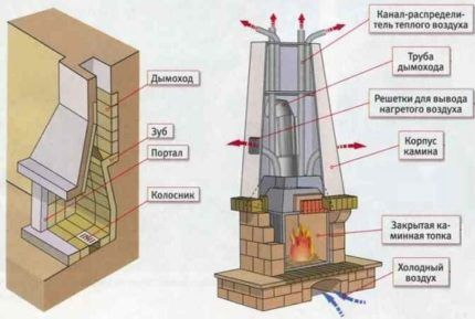 Устройство кирпичного камина