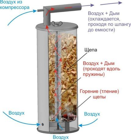 Спираль внутри дымогенератора