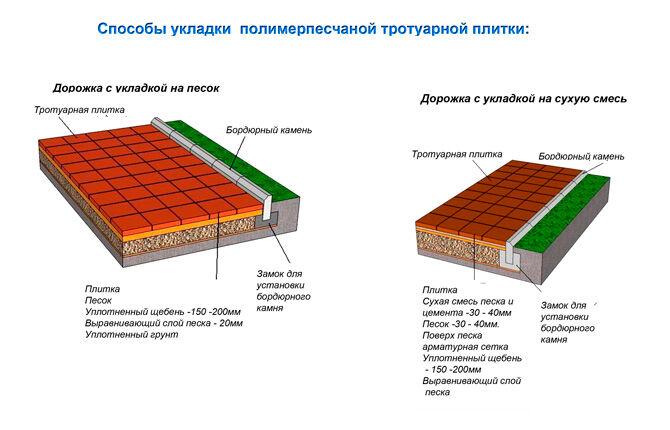 Способы укладки пластиковой тротуарной плитки