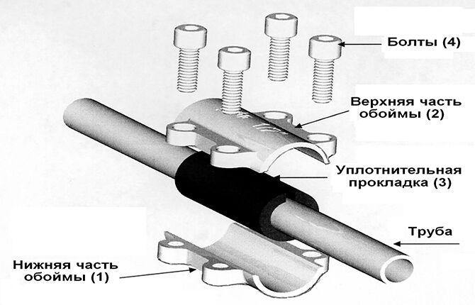 Ремонтно-монтажная обойма для соединения труб