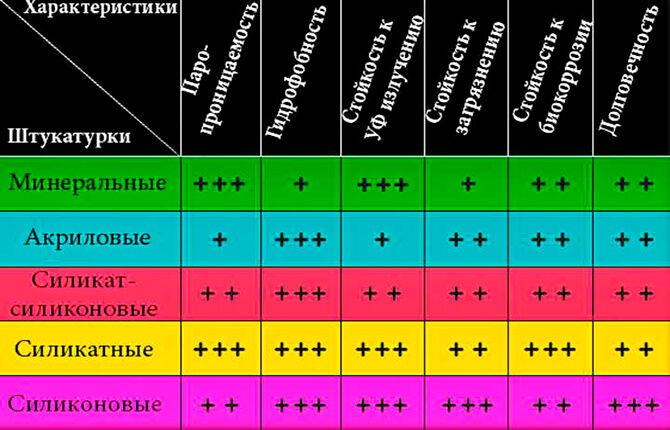 Характеристики структурной штукатурки
