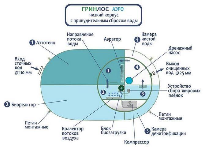 Септики Гринлос