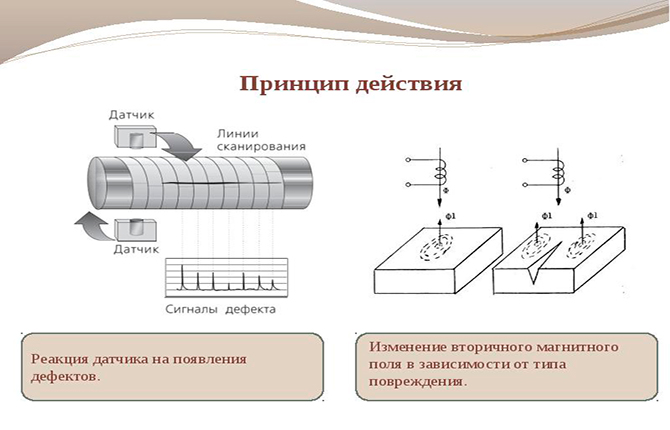 Принцип действия вихретокового дефектоскопа