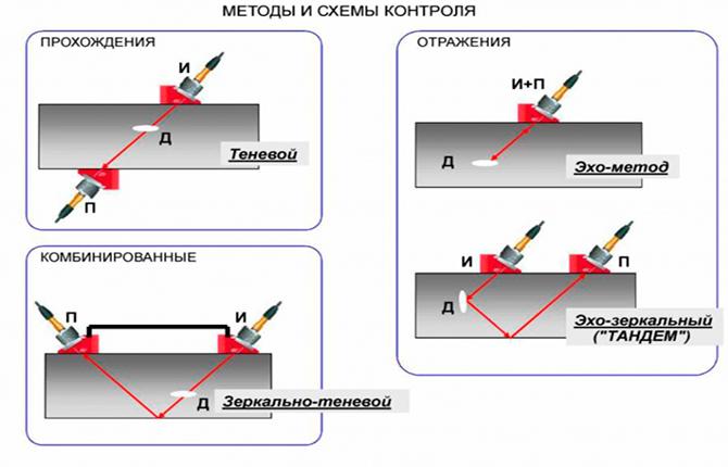 Методы и схемы контроля ультразвуковым дефектоскопом