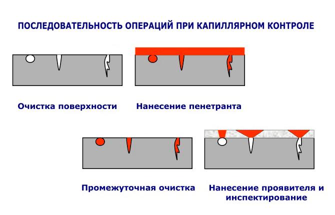 Проверка сварных швов и труб - как проводится дефектоскопия трубопроводов?