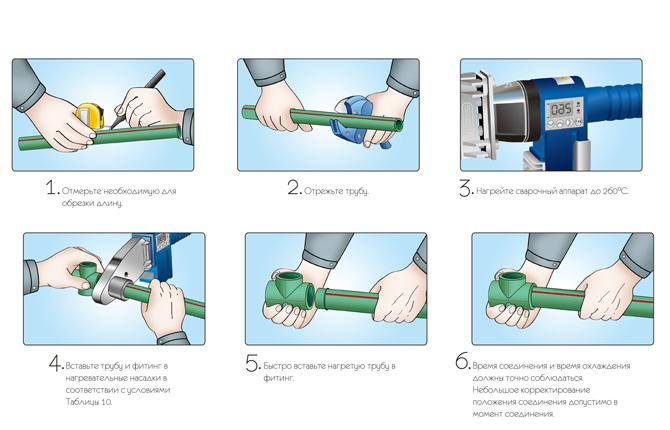 Процесс пайки пропиленовых труб