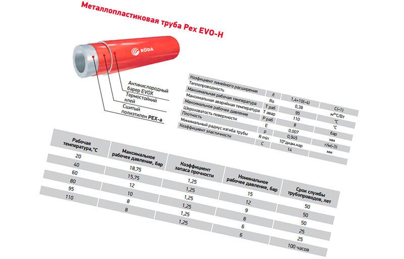 Как выбрать трубы из сшитого полиэтилена для водоснабжения: плюсы и минусы