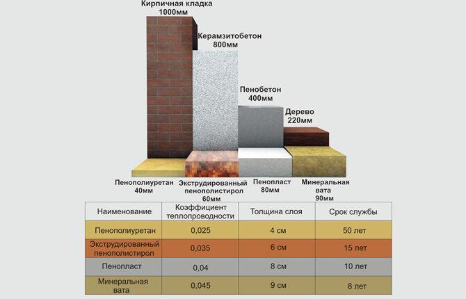Утепление стен пенопластом: мифы и реальность