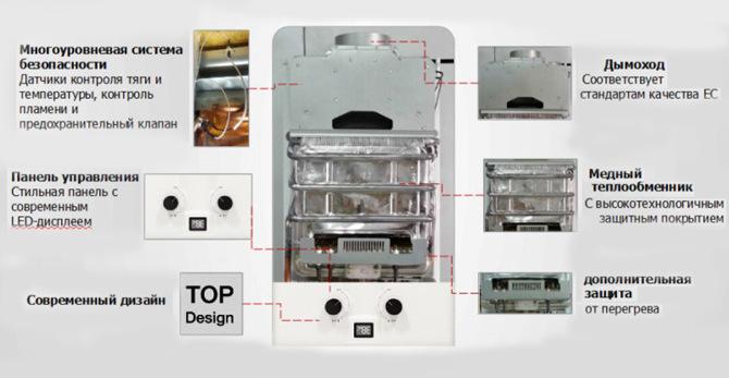 Технические характеристики газовых колонок Занусси (Zanussi) – детальный обзор