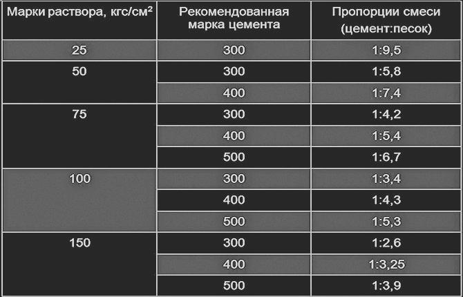 Рецептура приготовления различных марок раствора в зависимости от используемого цемента