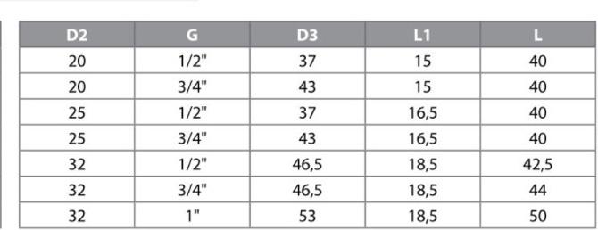 Разновидности и характеристики муфт для полипропиленовых труб