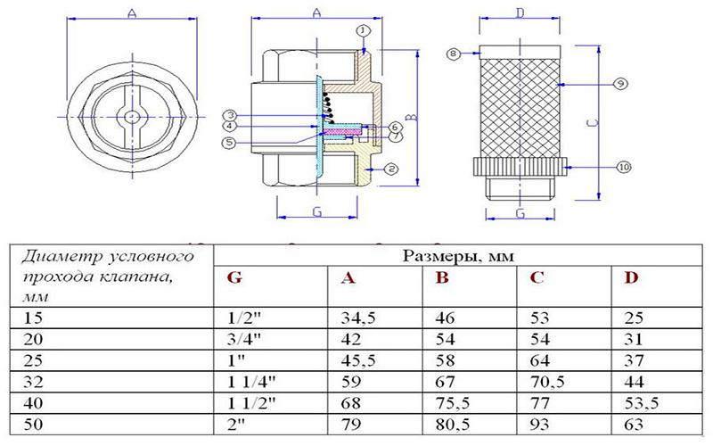 Выбор обратного клапана с сеткой – основные характеристики