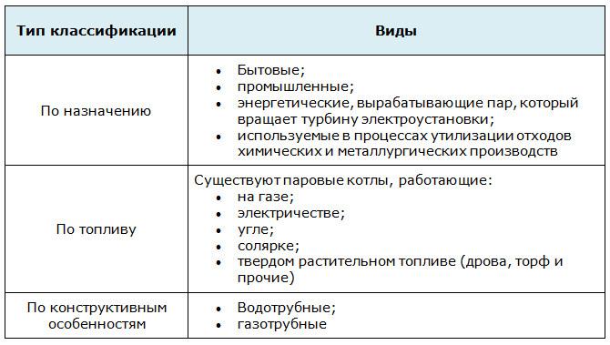 Классификация паровых котлов
