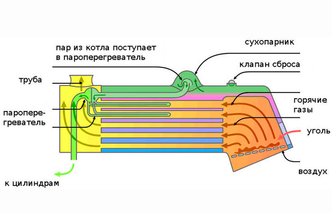 Устройство горизонтального паровозного котла