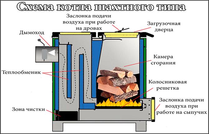 Схема котла шахтного типа