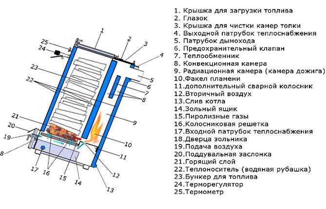 Конструкция котла Холмова