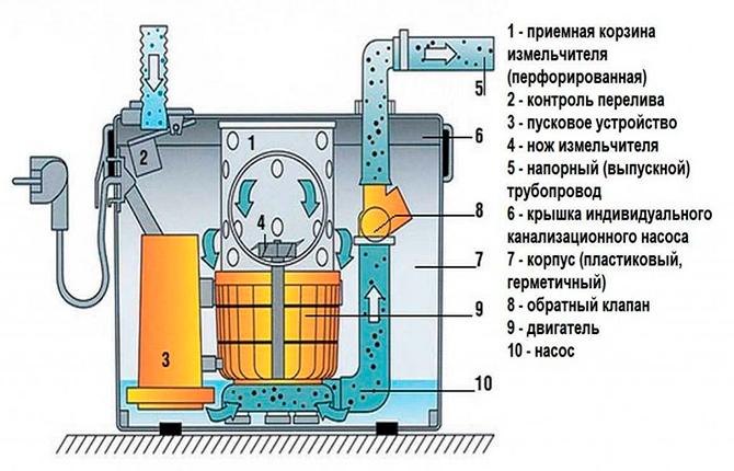 Сильные и слабые стороны Сололифта для канализации