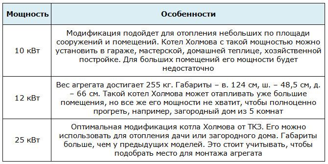 Виды котлов Холмова