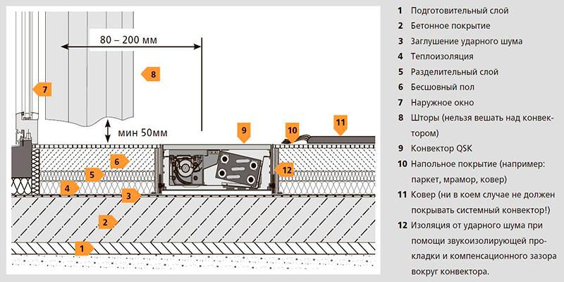 Особенности монтажа внутрипольного конвектора