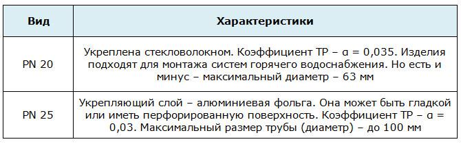 Труба ППР 32: характеристика различных типов и способы монтажа