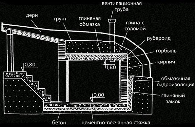 Схема полузаглубленного погреба