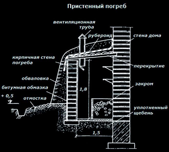 Схема пристенного погреба