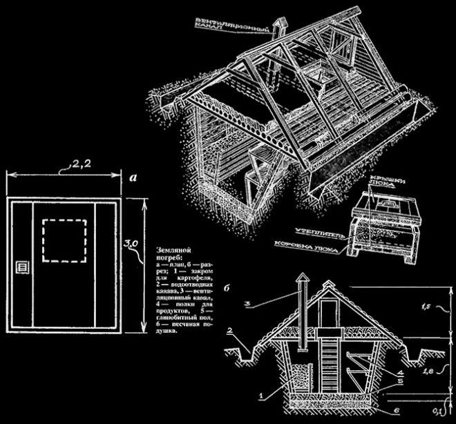 Схема земляного погреба с разных ракурсов