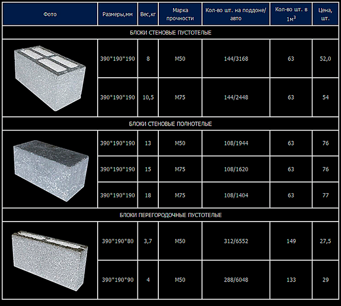 Сводная таблица данных по керамзитным блокам