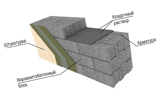 Использование блоков из керамзита для кладки стен