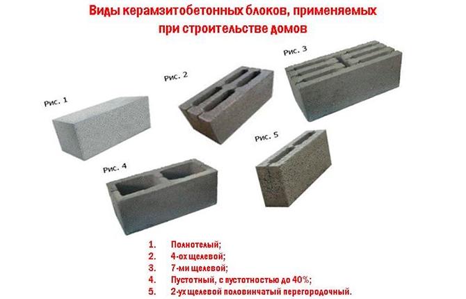 Виды керамзитных блоков, применяемых при строительстве домов