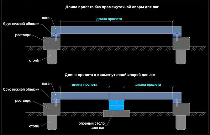 Схема деревянного настила