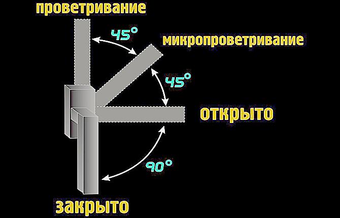 Регулировка системы микропроветривания