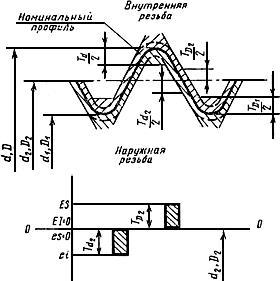 О методах контроля калибрами трубной цилиндрической резьбы